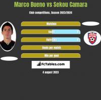 Marco Bueno vs Sekou Camara h2h player stats
