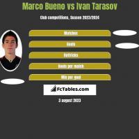 Marco Bueno vs Ivan Tarasov h2h player stats