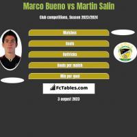 Marco Bueno vs Martin Salin h2h player stats