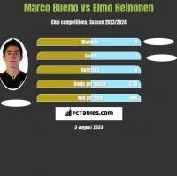 Marco Bueno vs Elmo Heinonen h2h player stats