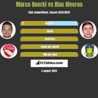 Marco Buerki vs Blas Riveros h2h player stats