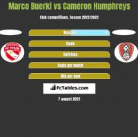 Marco Buerki vs Cameron Humphreys h2h player stats
