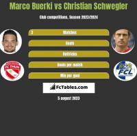 Marco Buerki vs Christian Schwegler h2h player stats