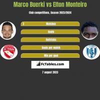 Marco Buerki vs Elton Monteiro h2h player stats