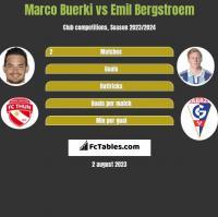 Marco Buerki vs Emil Bergstroem h2h player stats
