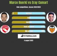Marco Buerki vs Eray Cumart h2h player stats