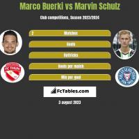 Marco Buerki vs Marvin Schulz h2h player stats