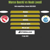 Marco Buerki vs Noah Loosli h2h player stats