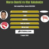 Marco Buerki vs Otar Kakabadze h2h player stats