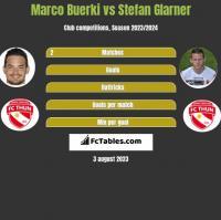 Marco Buerki vs Stefan Glarner h2h player stats