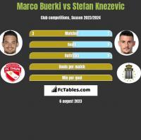 Marco Buerki vs Stefan Knezevic h2h player stats