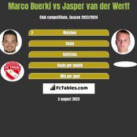 Marco Buerki vs Jasper van der Werff h2h player stats