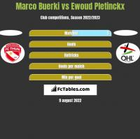 Marco Buerki vs Ewoud Pletinckx h2h player stats