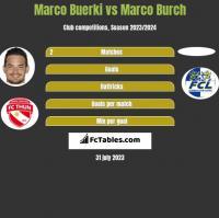 Marco Buerki vs Marco Burch h2h player stats