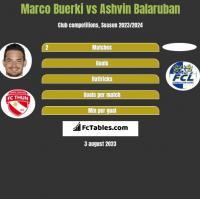 Marco Buerki vs Ashvin Balaruban h2h player stats