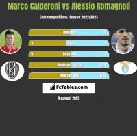 Marco Calderoni vs Alessio Romagnoli h2h player stats