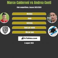Marco Calderoni vs Andrea Conti h2h player stats