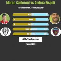 Marco Calderoni vs Andrea Rispoli h2h player stats