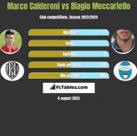 Marco Calderoni vs Biagio Meccariello h2h player stats
