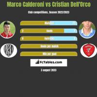 Marco Calderoni vs Cristian Dell'Orco h2h player stats