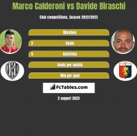 Marco Calderoni vs Davide Biraschi h2h player stats
