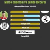 Marco Calderoni vs Davide Riccardi h2h player stats