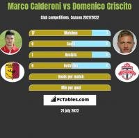 Marco Calderoni vs Domenico Criscito h2h player stats