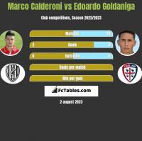 Marco Calderoni vs Edoardo Goldaniga h2h player stats