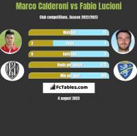 Marco Calderoni vs Fabio Lucioni h2h player stats
