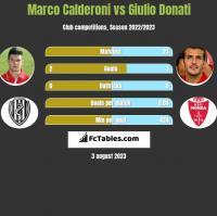 Marco Calderoni vs Giulio Donati h2h player stats