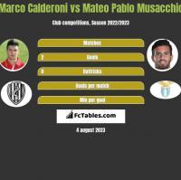 Marco Calderoni vs Mateo Pablo Musacchio h2h player stats