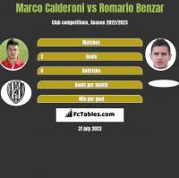 Marco Calderoni vs Romario Benzar h2h player stats