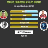 Marco Calderoni vs Leo Duarte h2h player stats