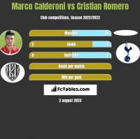 Marco Calderoni vs Cristian Romero h2h player stats