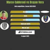 Marco Calderoni vs Brayan Vera h2h player stats