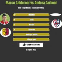 Marco Calderoni vs Andrea Carboni h2h player stats