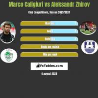 Marco Caligiuri vs Aleksandr Zhirov h2h player stats