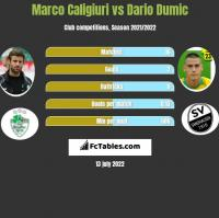 Marco Caligiuri vs Dario Dumic h2h player stats