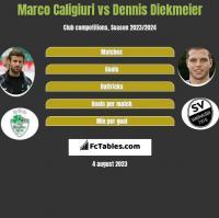 Marco Caligiuri vs Dennis Diekmeier h2h player stats