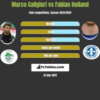 Marco Caligiuri vs Fabian Holland h2h player stats
