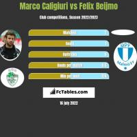 Marco Caligiuri vs Felix Beijmo h2h player stats