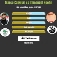 Marco Caligiuri vs Immanuel Hoehn h2h player stats