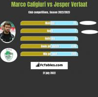 Marco Caligiuri vs Jesper Verlaat h2h player stats