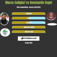 Marco Caligiuri vs Konstantin Engel h2h player stats