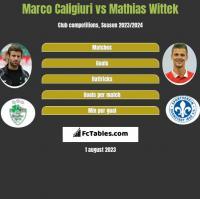 Marco Caligiuri vs Mathias Wittek h2h player stats
