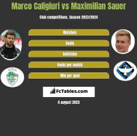 Marco Caligiuri vs Maximilian Sauer h2h player stats