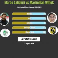 Marco Caligiuri vs Maximilian Wittek h2h player stats