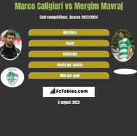 Marco Caligiuri vs Mergim Mavraj h2h player stats