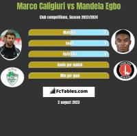Marco Caligiuri vs Mandela Egbo h2h player stats