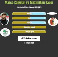 Marco Caligiuri vs Maximilian Bauer h2h player stats